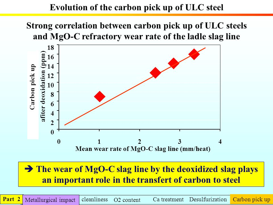 Evolution of the carbon pick up of ULC steel