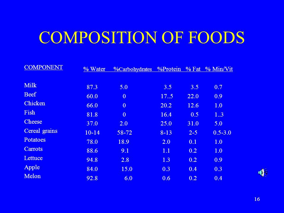 COMPOSITION OF FOODS % Water %Carbohydrates %Protein % Fat % Min/Vit
