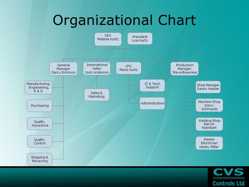 Organizational Chart President Lyle Kurtz CEO Melanie Kurtz