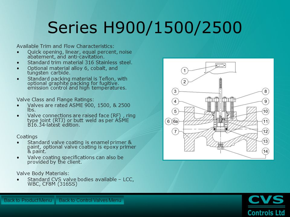 Series H900/1500/2500 Available Trim and Flow Characteristics: