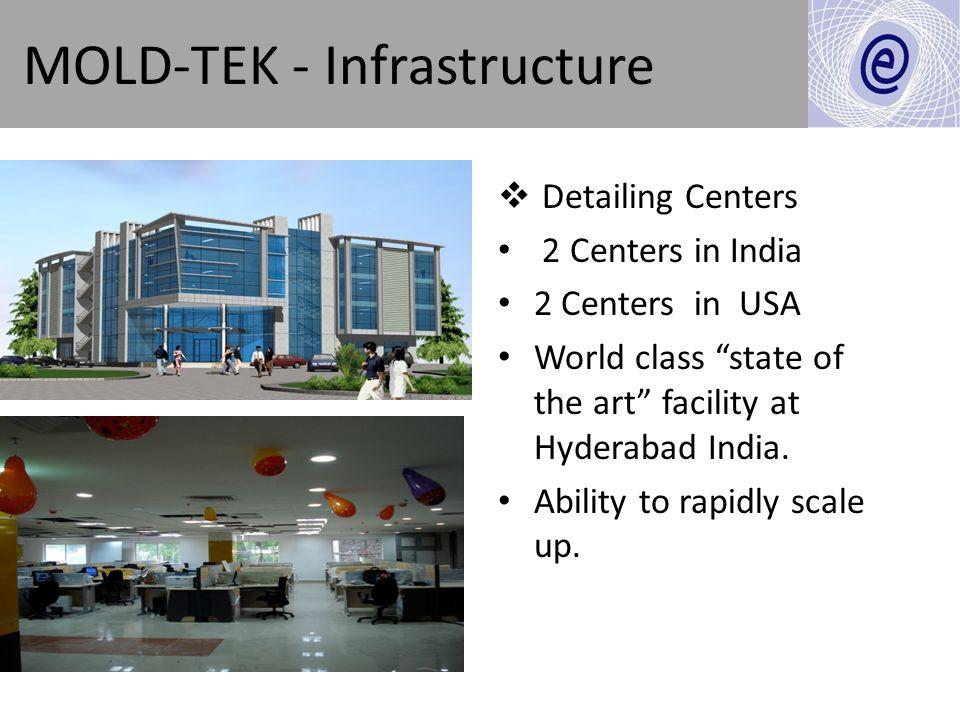MOLD-TEK - Infrastructure