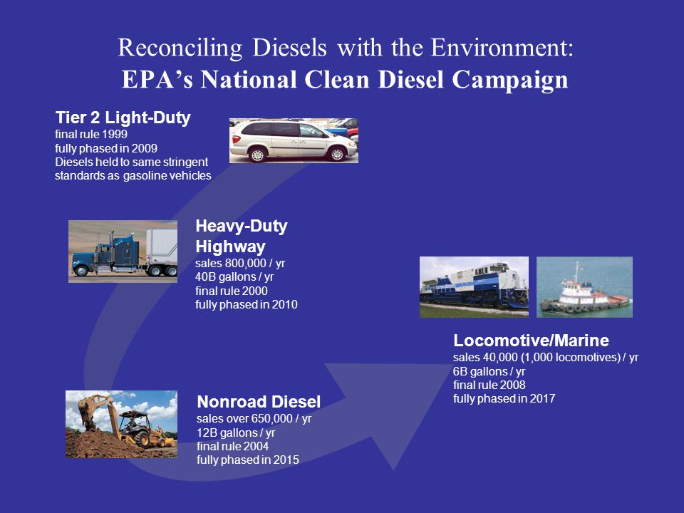 Reconciling Diesels with the Environment: EPA's National Clean Diesel Campaign