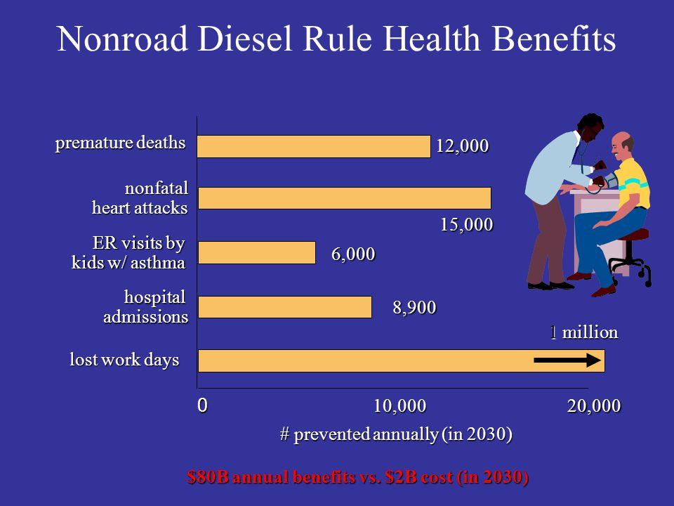 Nonroad Diesel Rule Health Benefits