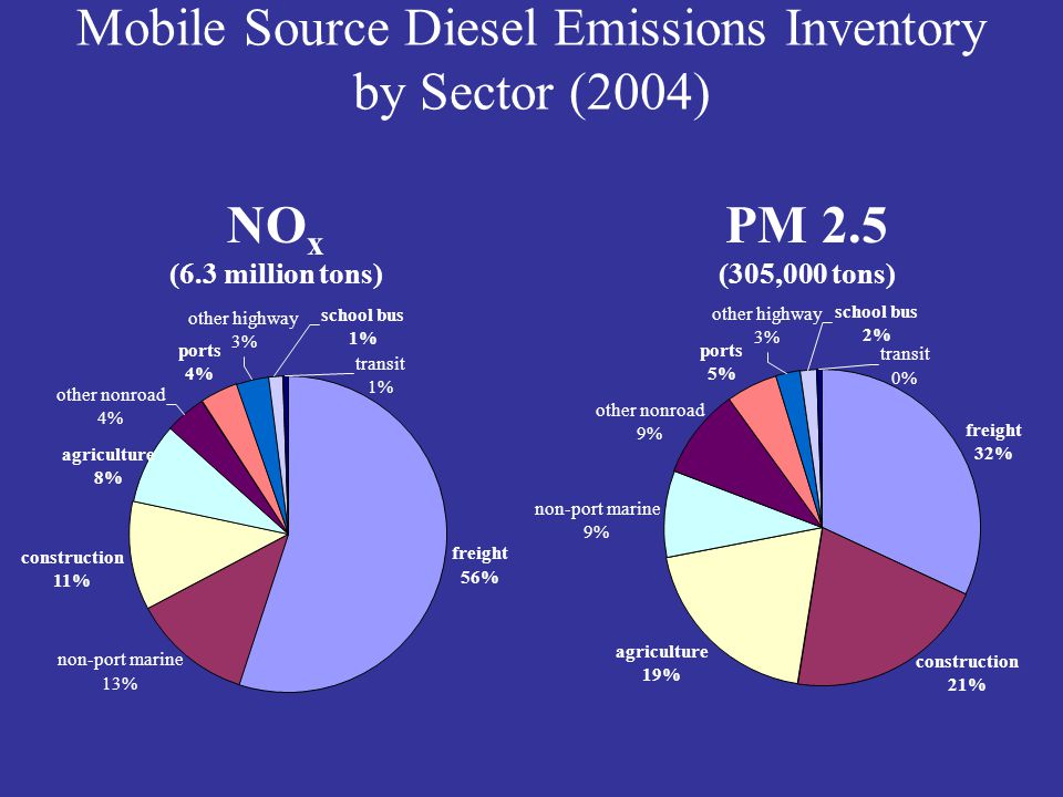 Mobile Source Diesel Emissions Inventory by Sector (2004)