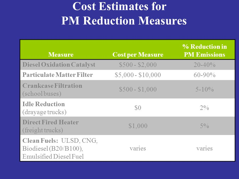Cost Estimates for PM Reduction Measures