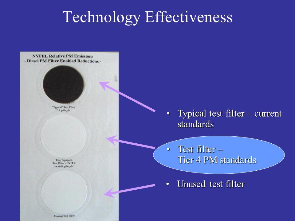Technology Effectiveness