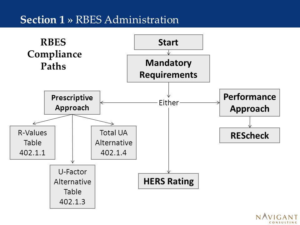 Table of Contents Section 1: RBES Administration