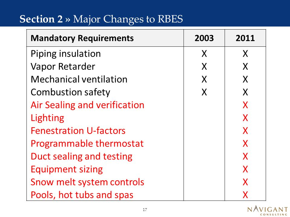 Component R-Value Exemptions 2003 2011 Ceiling