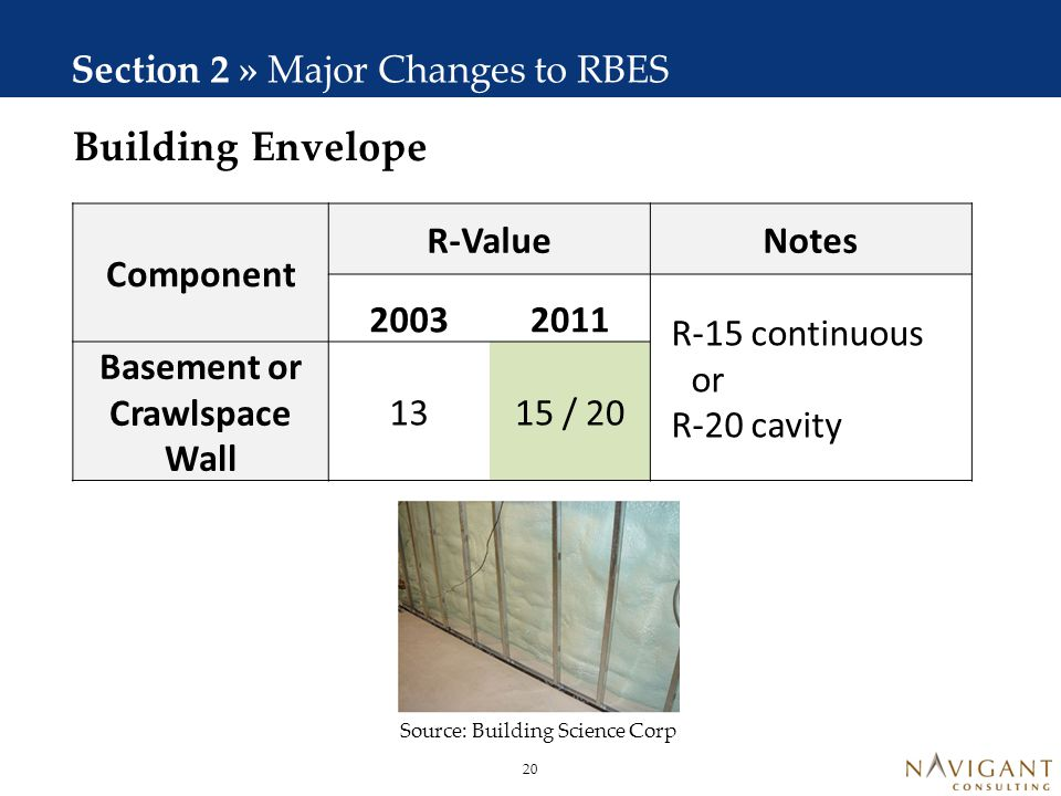 Building Envelope Section 2 » Major Changes to RBES Component R-Value