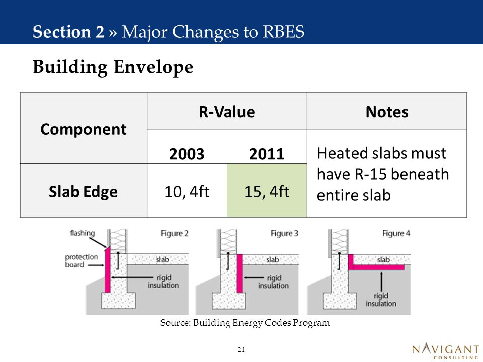 Fenestration Section 2 » Major Changes to RBES Component