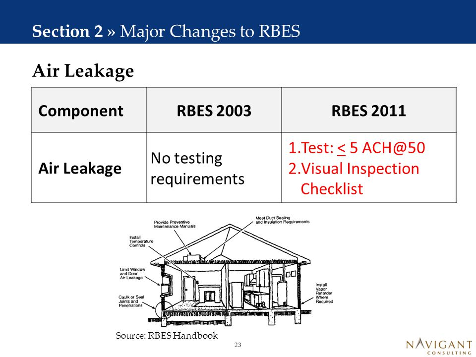 Spillage Testing Section 2 » Major Changes to RBES Component RBES 2003