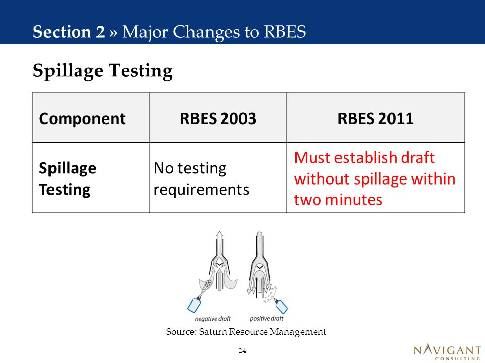 Section 2 » Major Changes to RBES Component RBES 2003 RBES 2011