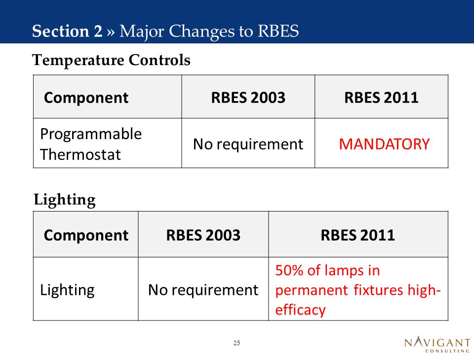 Ducts Section 2 » Major Changes to RBES No verification requirement