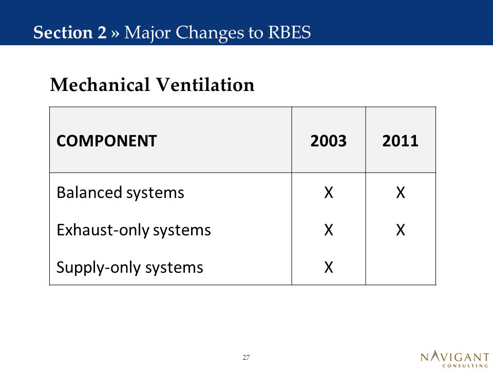Domestic Hot Water Section 2 » Major Changes to RBES COMPONENT