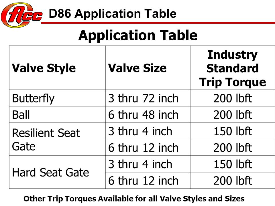 Application Table D86 Application Table Valve Style Valve Size