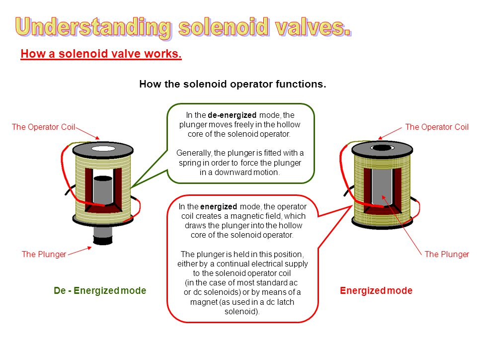 How a solenoid valve works. How the solenoid operator functions.