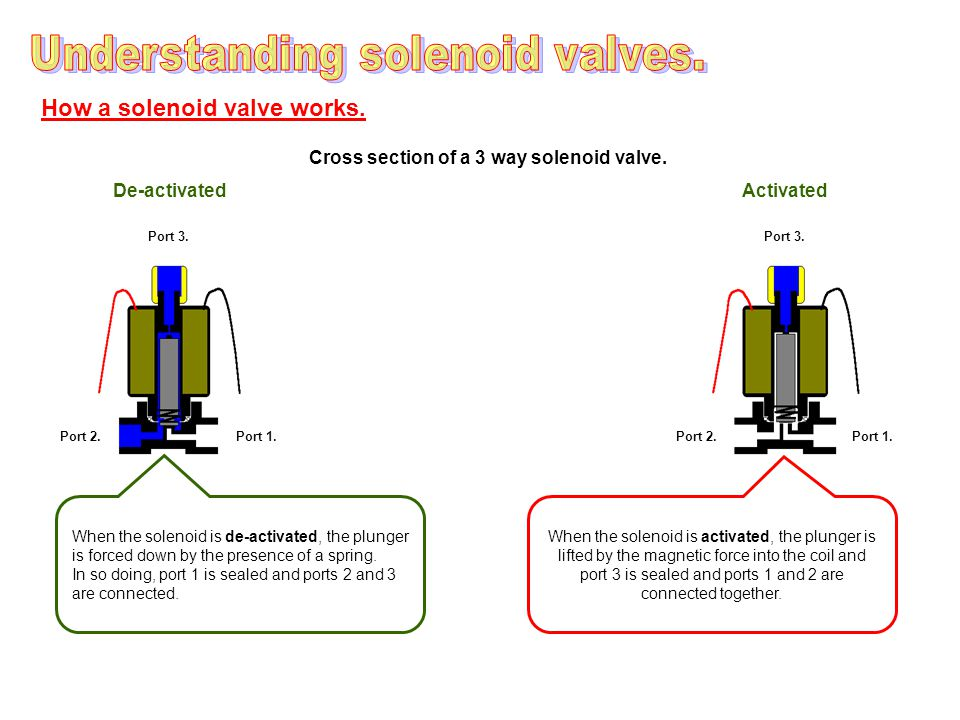 How a solenoid valve works.