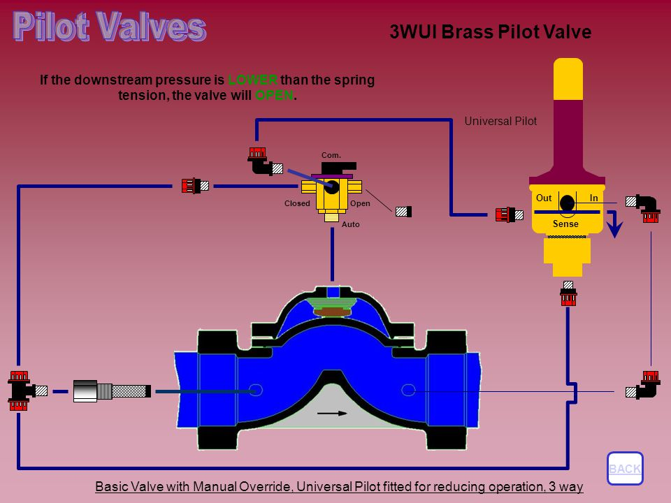 Pilot Valves 3WUI Brass Pilot Valve