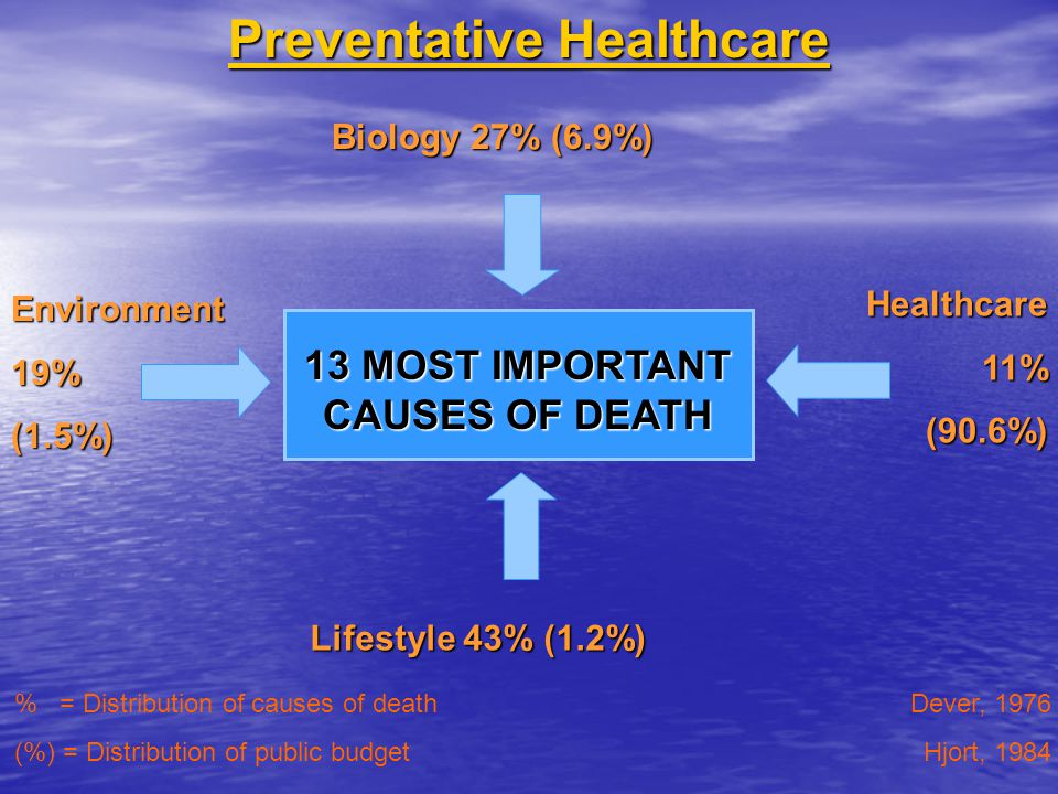 Preventative Healthcare 13 MOST IMPORTANT CAUSES OF DEATH