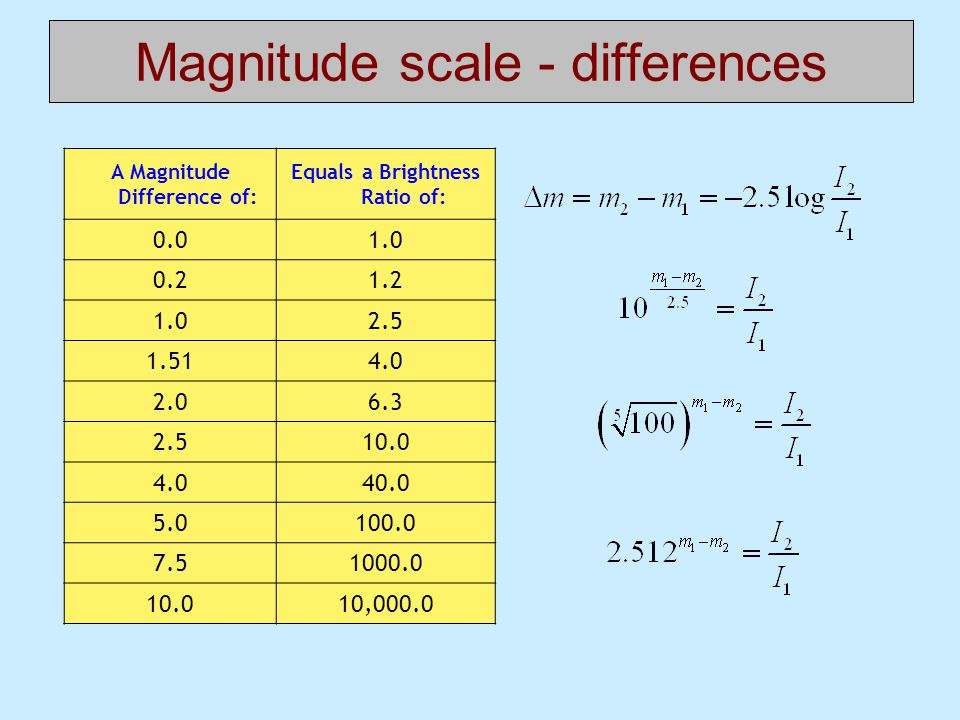 Magnitude scale - differences