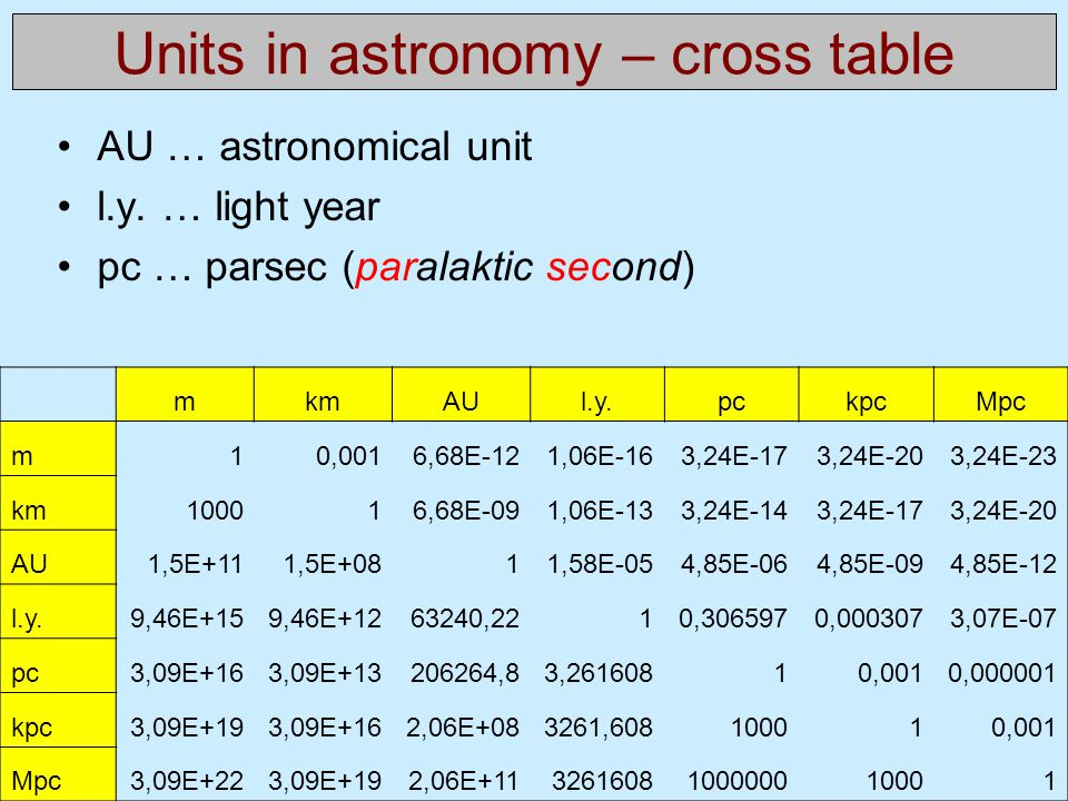 Units in astronomy – cross table