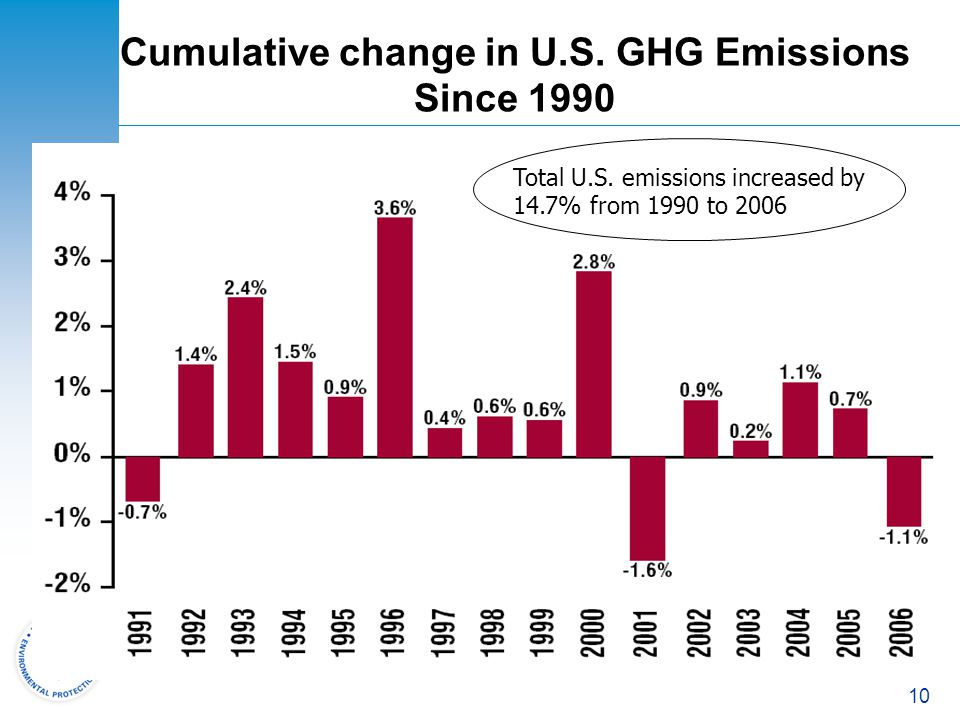 Cumulative change in U.S. GHG Emissions Since 1990