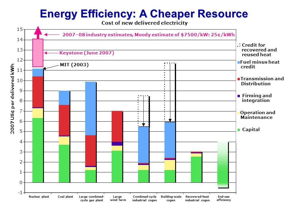 Energy Efficiency: A Cheaper Resource