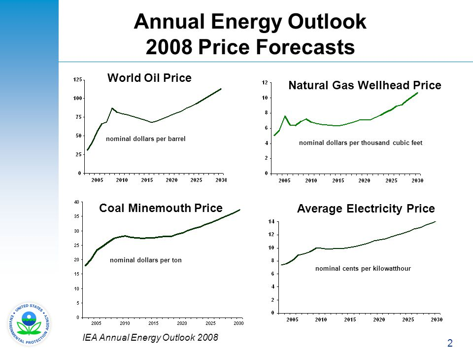 Annual Energy Outlook 2008 Price Forecasts