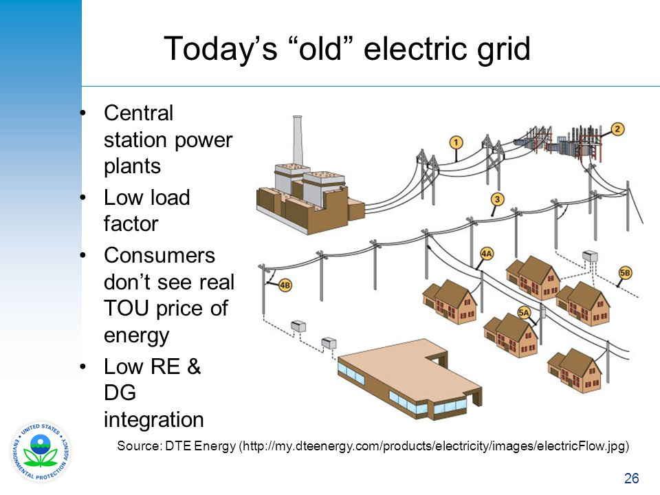 Today's old electric grid