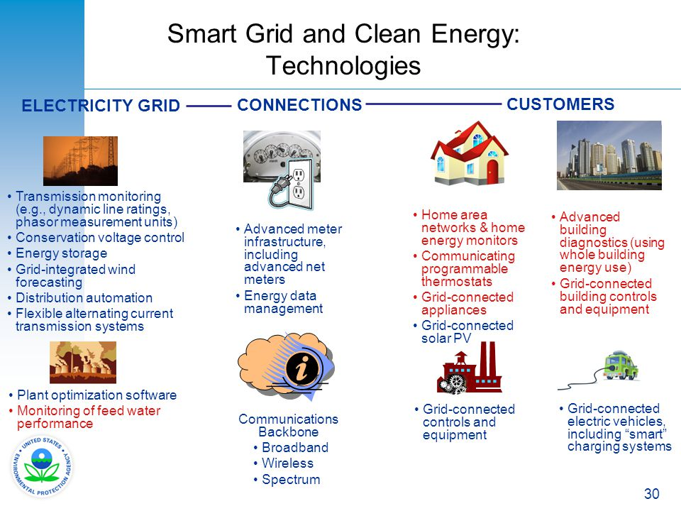 Smart Grid and Clean Energy: Technologies