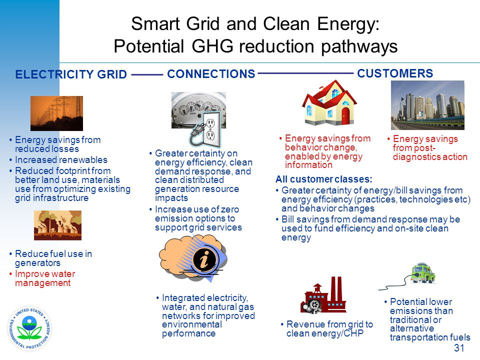 Smart Grid and Clean Energy: Potential GHG reduction pathways