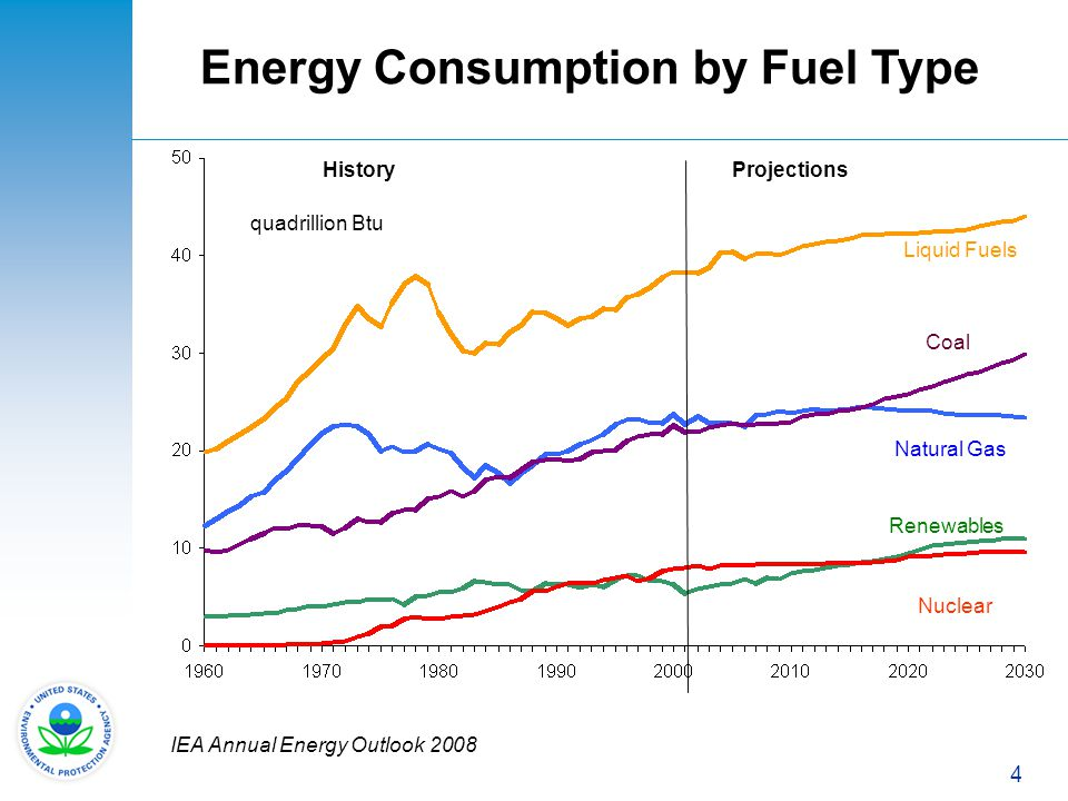 Energy Consumption by Fuel Type