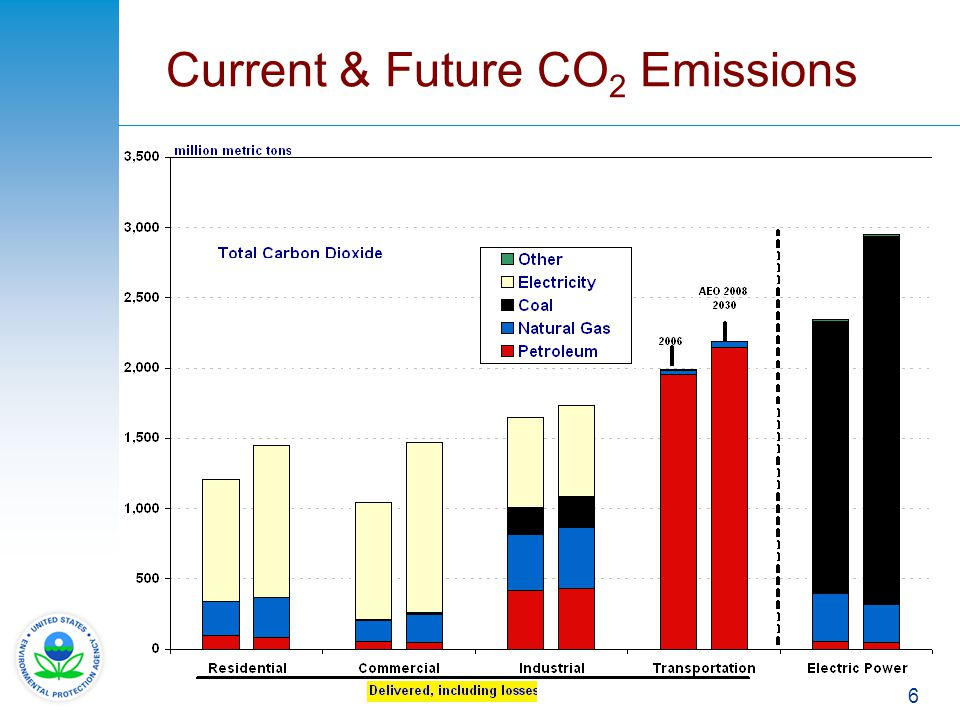 Current & Future CO2 Emissions