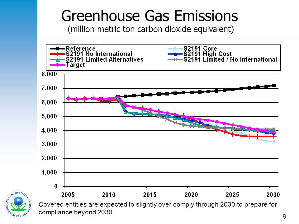 Greenhouse Gas Emissions (million metric ton carbon dioxide equivalent)