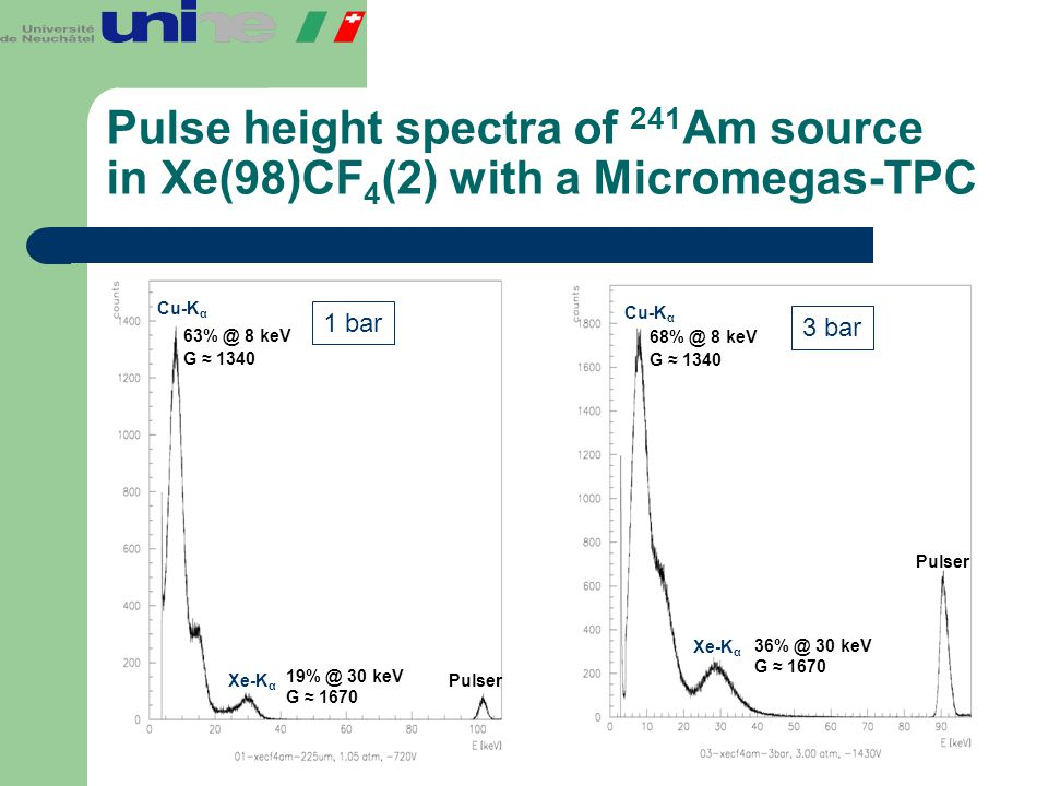 Pulse height spectra of 241Am source in Xe(98)CF4(2) with a Micromegas-TPC
