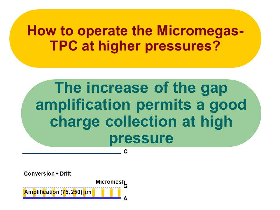How to operate the Micromegas-TPC at higher pressures