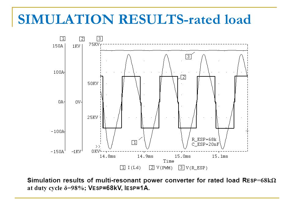 SIMULATION RESULTS-rated load