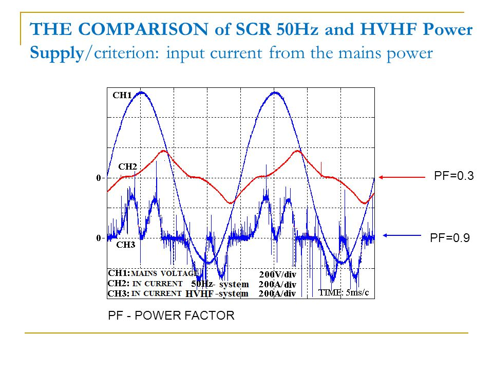 THE COMPARISON of SCR 50Hz and HVHF Power Supply/criterion: input current from the mains power