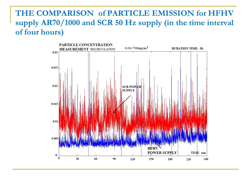 THE COMPARISON of PARTICLE EMISSION for HFHV supply AR70/1000 and SCR 50 Hz supply (in the time interval of four hours)