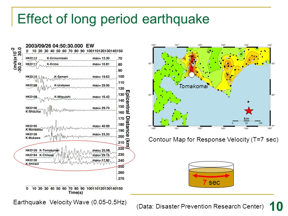 Effect of long period earthquake