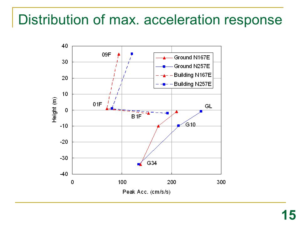 Distribution of max. acceleration response
