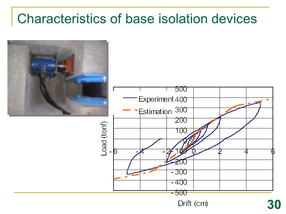 Characteristics of base isolation devices
