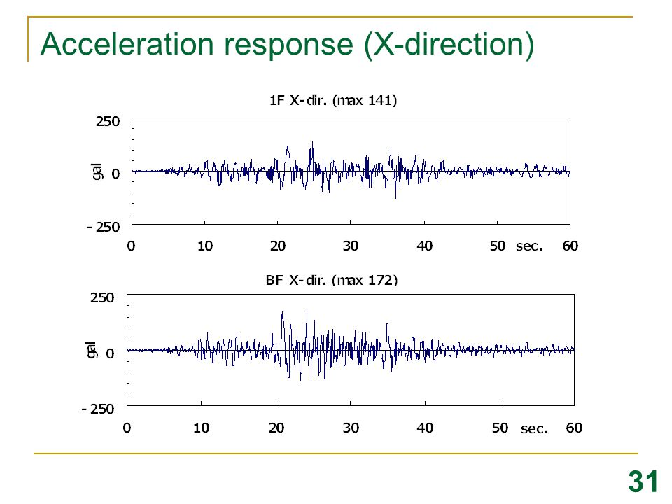 Acceleration response (X-direction)