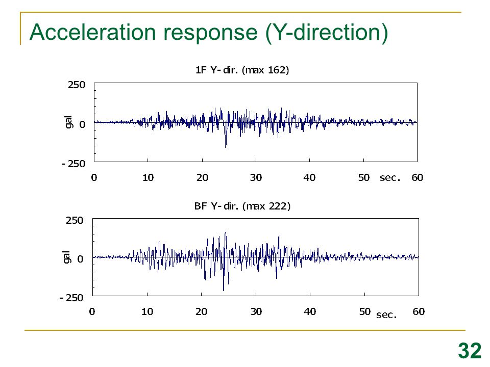 Acceleration response (Y-direction)