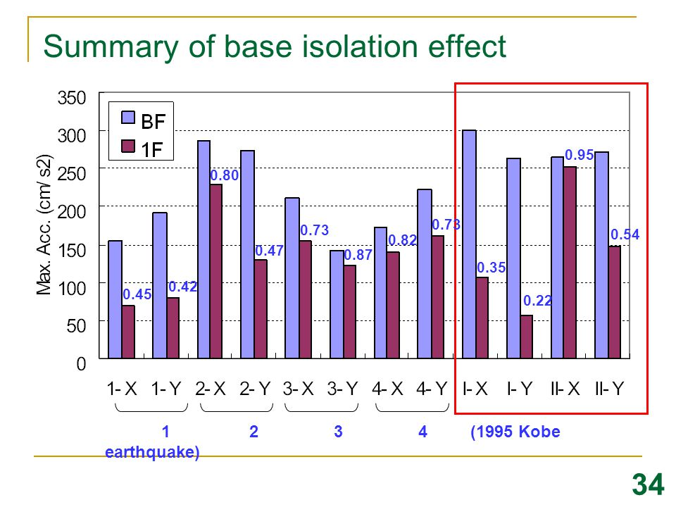 Summary of base isolation effect