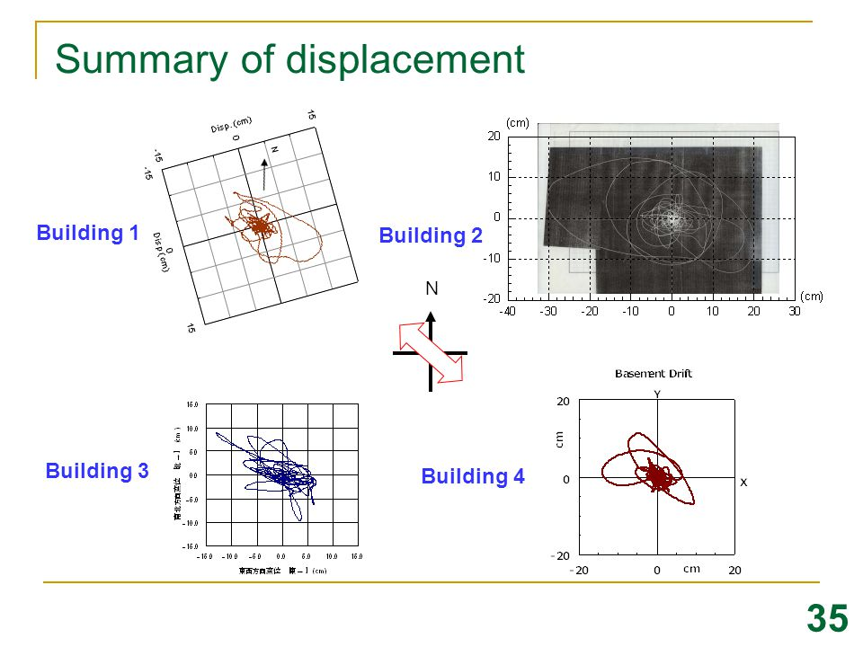 Summary of displacement