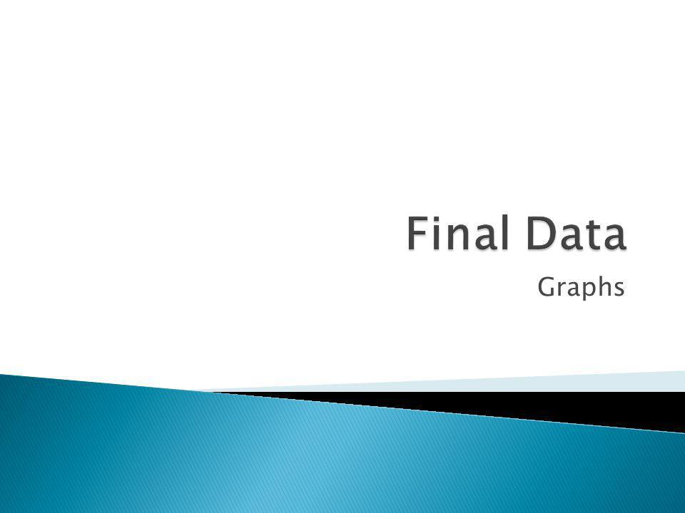 Final Data Graphs
