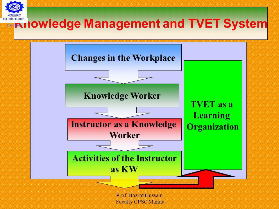 Knowledge Management and TVET System
