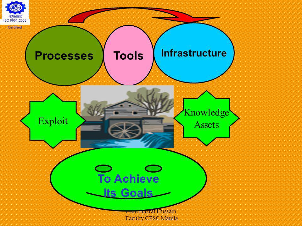 Processes Tools To Achieve Its Goals