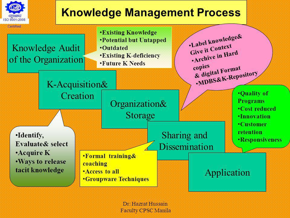 Knowledge Management Process